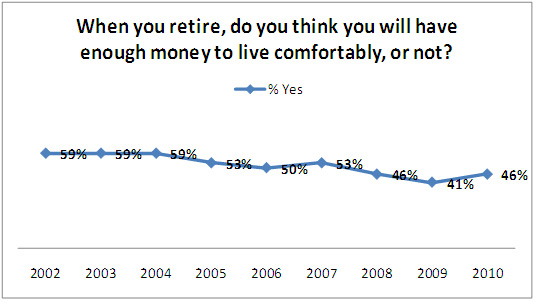 When you retire, do you think you will have enough money to live comfortably?