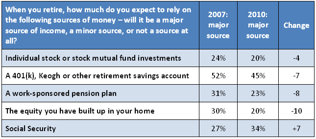 Expected Sources of Income in Retirement